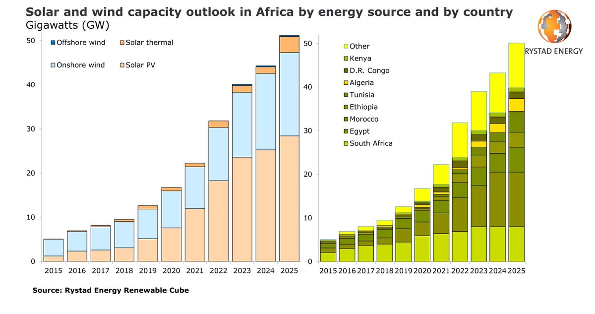 Africa's renewable energy capacity is set for consecutive years of growth, exceeding 50 GW in 2025.  Read the full article here:   #rystadenergy #energy #energymarkets#renewables #renewableenergy #africa
