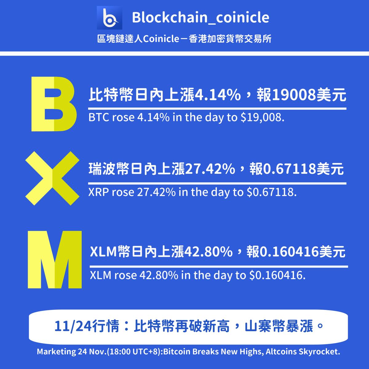19000的比特幣,你好。#pocforcorpse #Bitcoin #BTC  - #區塊鏈達人coinicle 行情顯示,截至香港時間週二(24日)18時,比特幣短時衝上19,000美元,最高創下 19,050美元價格。今日早盤多數山寨幣皆出現暴漲,包括恆星幣、瑞波幣皆一度有超過40%漲幅。