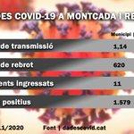 Image for the Tweet beginning: 🔴#COVID19   Creix el risc