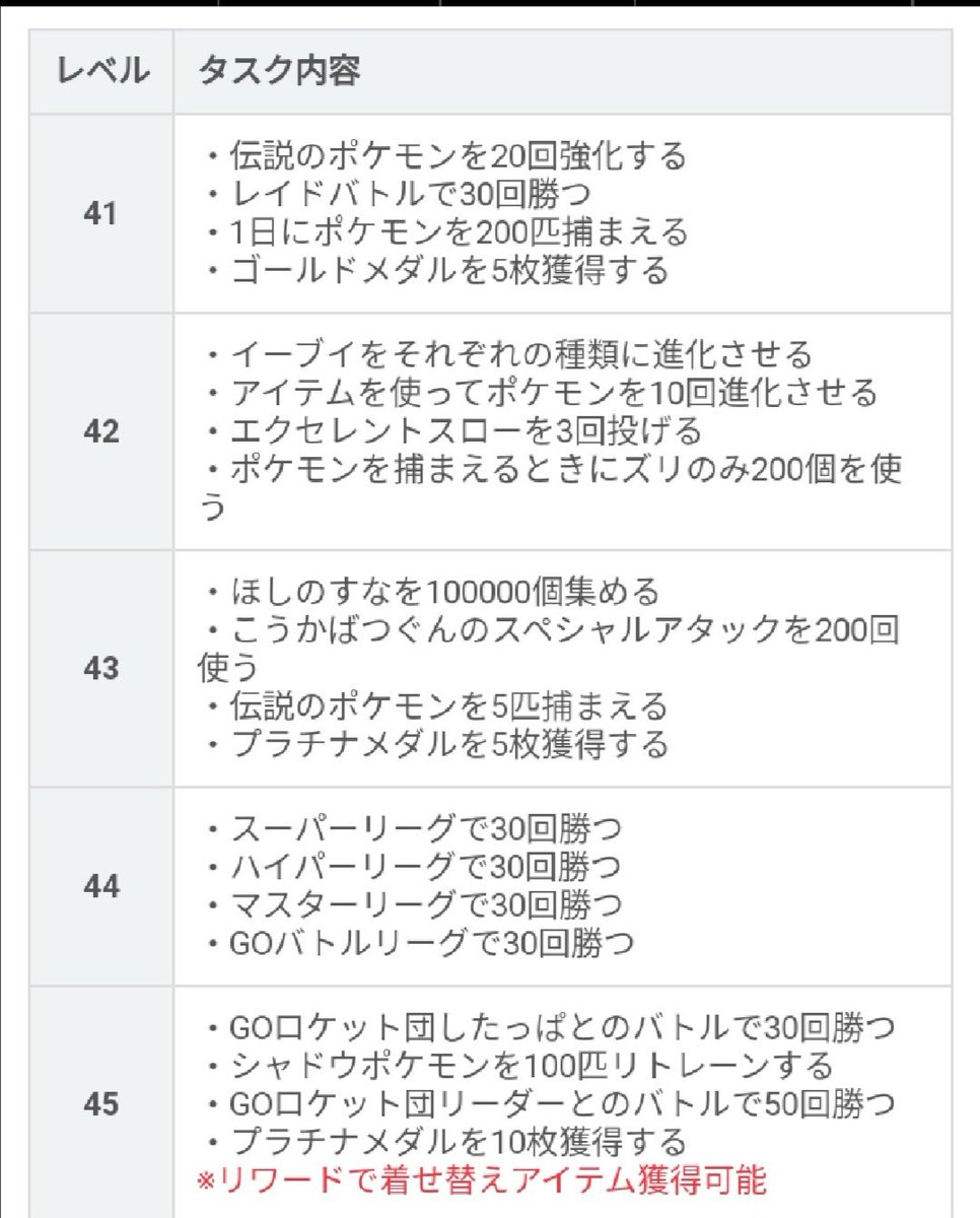 ポケモンgo攻略wikiによると、トレーナーレベル50は難関だな、GOバトルリーグ辞めたから、50いかないかな。。。#ポケモンgo #TL50