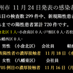 Image for the Tweet beginning: 【感染者情報 北九州市 11月24日】  ※ 土・日・祝日・休み明けは、検査数が減少!  #COVID19
