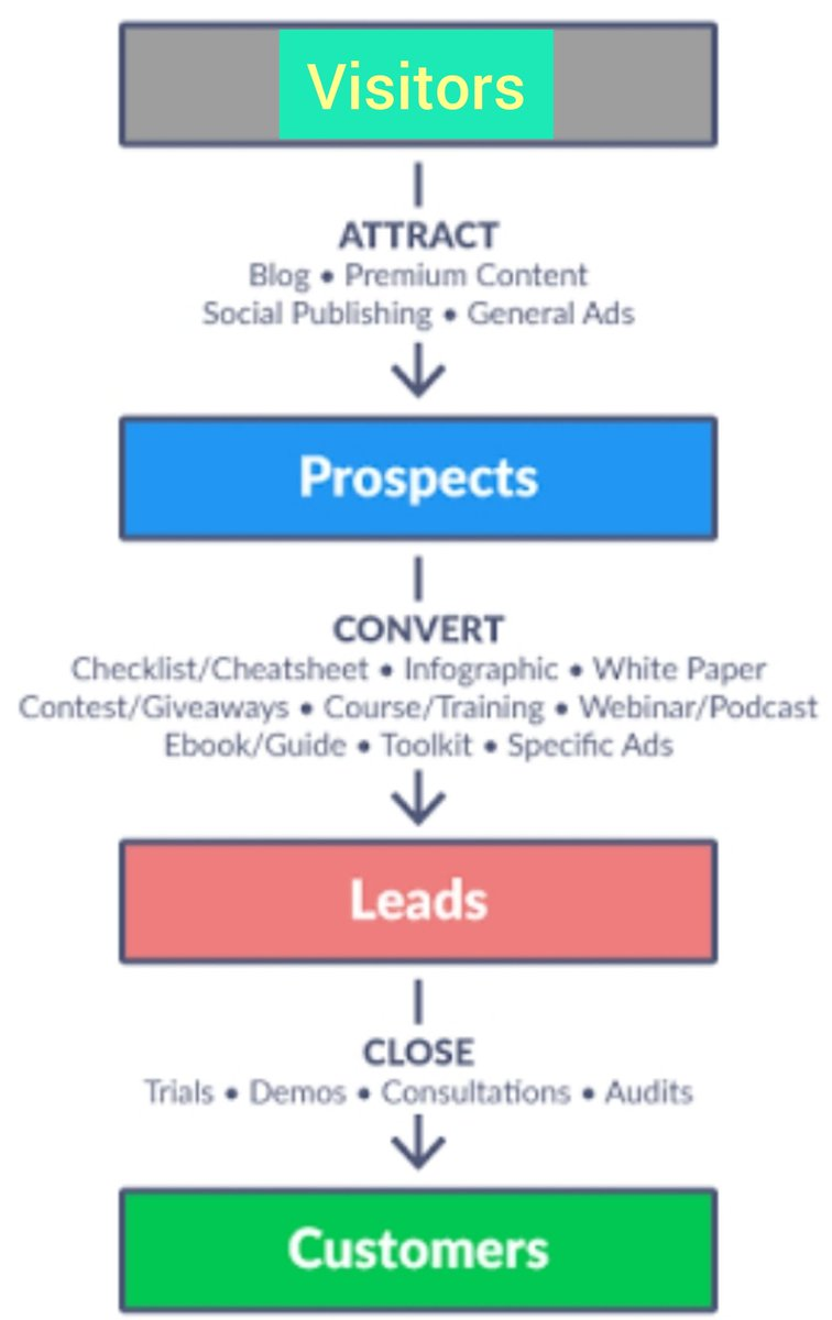 Ecommerce Tips👇🏿 Your Sales funnel for ecommerce business looks like this👇  A simple logic, more are the visitors, more will be the customers.  So, target more visitors to your business, so that you will eventually generate more sales. #DigitalMarketing #ecommerce #Flipkart