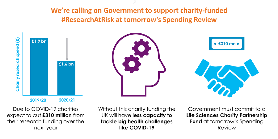 Today, @JamesDavies & @CGreenUK opened a debate on the value of charity-funded research. A timely reminder that if Government wants to ensure the UK is equipped to tackle our biggest health challenges, they must back charity-funded #ResearchAtRisk at tomorrow's #SpendingReview.