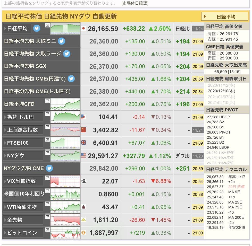 日経もダウもアゲアゲ📈この勢いで、仮想通貨は一気に登りたいものです🌈