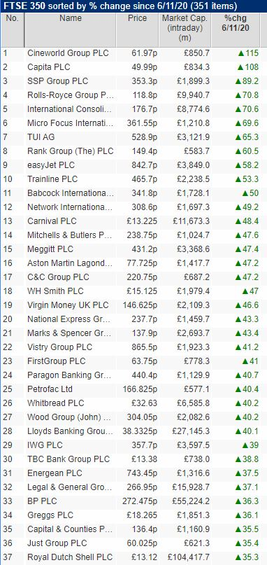 Many shares up 40%-50% since Pfizer news   My quality recovery basket includes likes of Rolls Royce (post rights issue), JET2, WH Smith, 4Imprint, Youngs & Co, Watkin Jones & Hollywood Bowl which helped offset my rotation losers  S&P 500 and FTSE 350 moves since 6th Nov close: https://t.co/A56WJ9ioDl