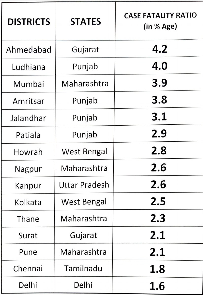 Delhi has least fatality ratio amongst all major cities in India. Rapid addition of ICU beds and other medical facilities have helped us achieve this. We are doing our best to save each and every life.