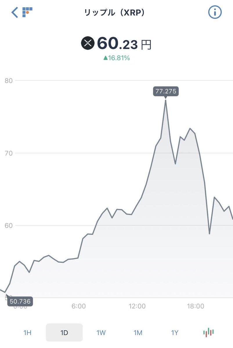これぞ仮想通貨。テッペンで100万入れた人は半日で20万溶かしてる