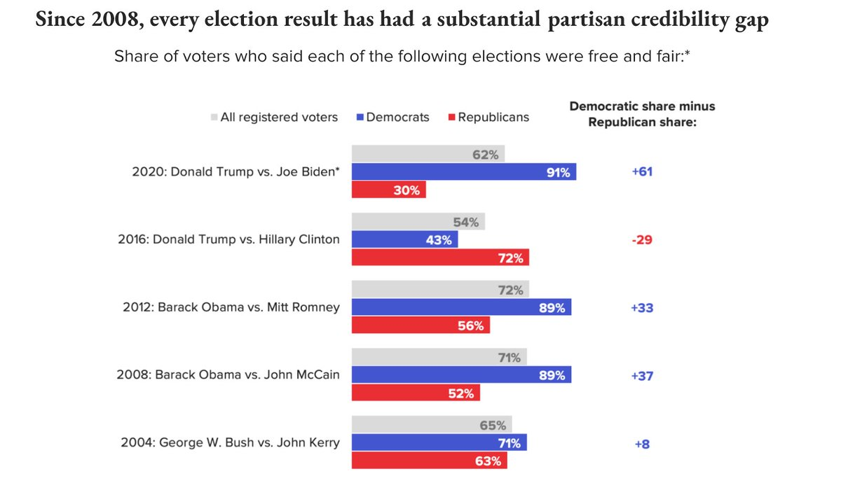 This is astonishing, from @zeynep's newsletter: 91% of Democrats think that the 2020 election was free and fair, up from 43% in 2016 https://t.co/gK5chv8sUL