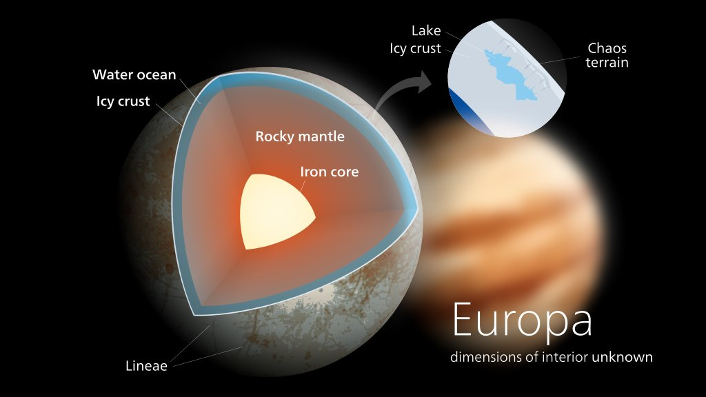 We aren't sure how thick Europa's ice is: best guess is a subsurface ocean beneath a 3-20 km ice layer.