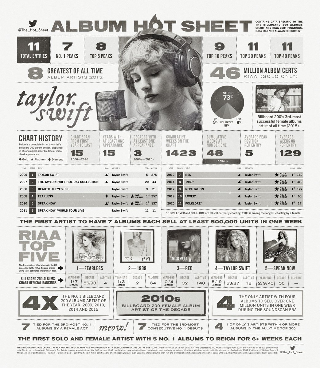 The Hot Sheet On Twitter Album Hot Sheet Taylor Swift Billboard 200 Album Chart History Load 4k Image For Best Viewing
