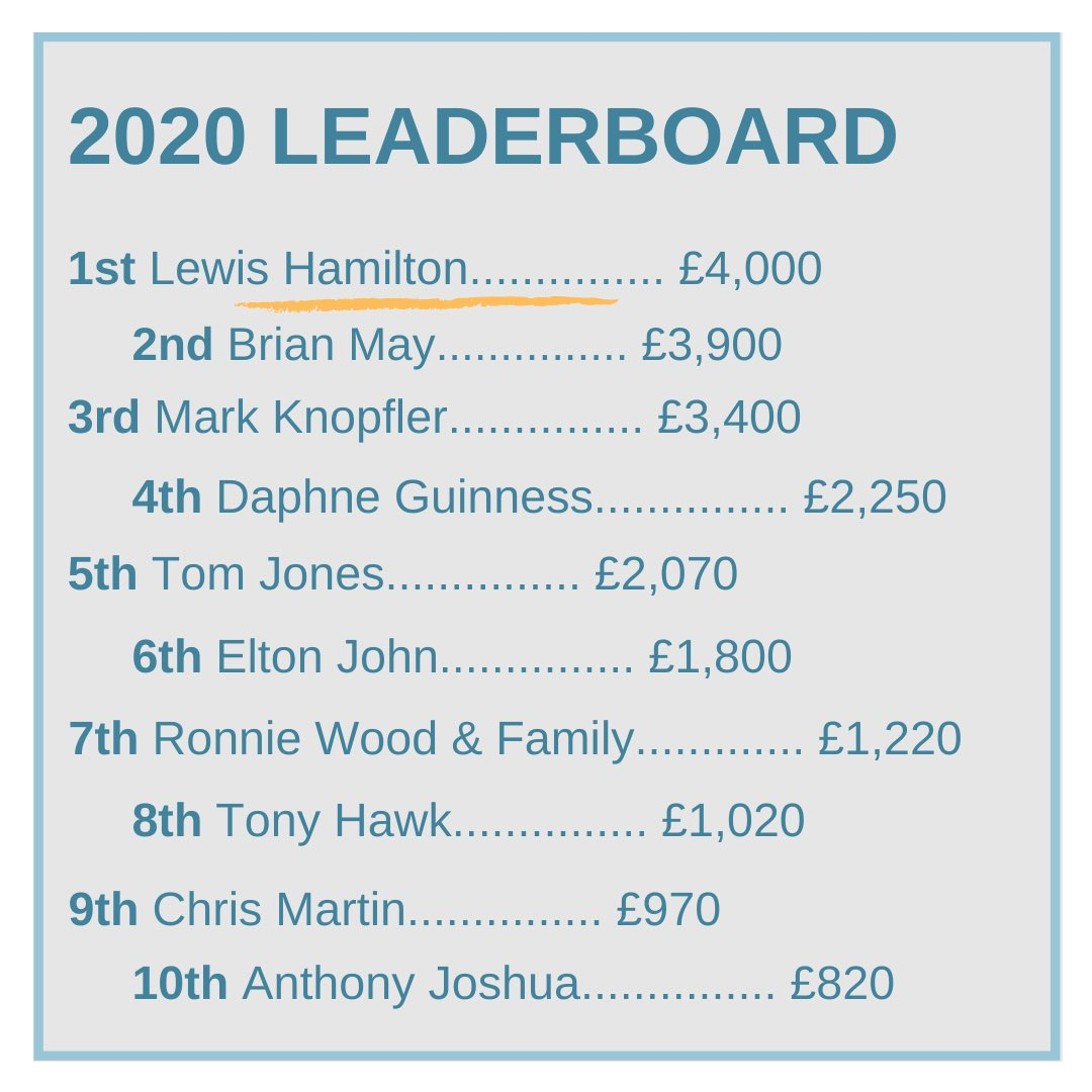 This years #CelebrityShoeAuction leaderboard!   Have a look at see what your favourite celebrity raised💯  Again, we thank all of you who participated in one way or another to make this years auction happen! To everyone who took a small step, together we can do this💙