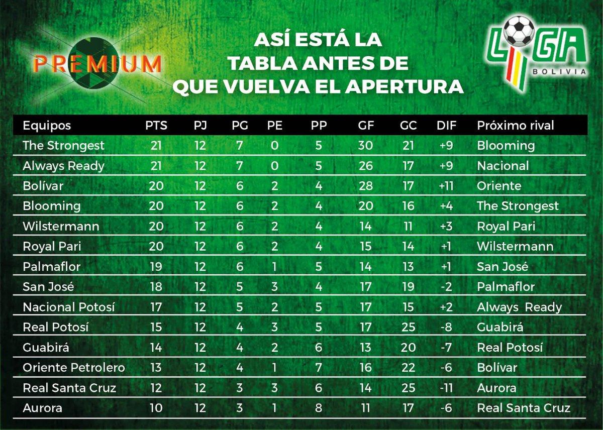 #FBF Jugadas las primeras 12 jornadas del torneo Apertura, te recordamos cómo está la tabla de posiciones antes de la reanudación del campeonato, programada para este fin de semana. (Ilustración: E. Campuzano)