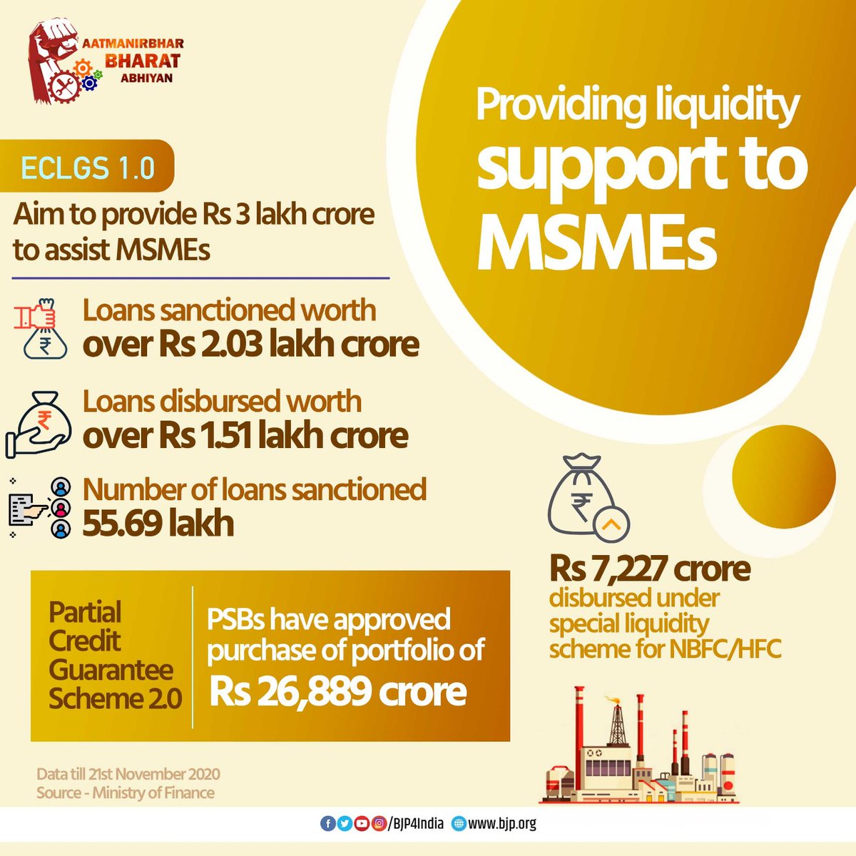 Modi government has provided unprecedented liquidity support to MSMEs to help them tide over the economic hardships arisen out of COVID pandemic.  Loans worth over Rs 2.03 lakh crore have been sanctioned to over 55.69 lakh beneficiaries under ECLG scheme.  #AatmaNirbharBharat
