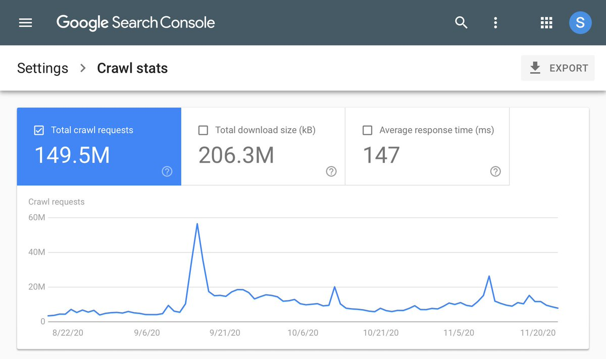 Has anyone tried out the new #searchconsolecrawl stats report yet? If so, how are you finding it? 🕷️