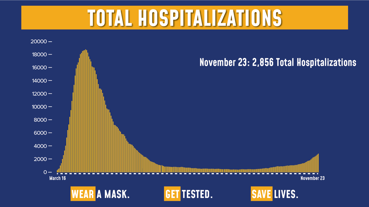 Today's update on the numbers:  Of the 164,761 tests reported yesterday, 4,881 were positive (2.96% of total).  Total hospitalizations are at 2,856.  Sadly, there were 47 COVID fatalities yesterday.
