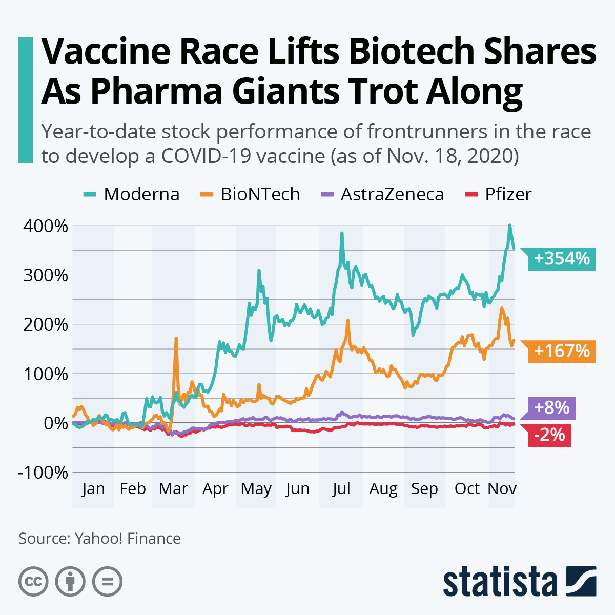 As the race to deliver the first COVID-19 vaccine heats up, many are considering buying shares of the companies currently ahead. The race hasn't given the same boost to all companies. While Moderna & BioNTech saw their share price soar, Pfizer & AstraZeneca merely trotted along. https://t.co/xIUXIe5Cn5