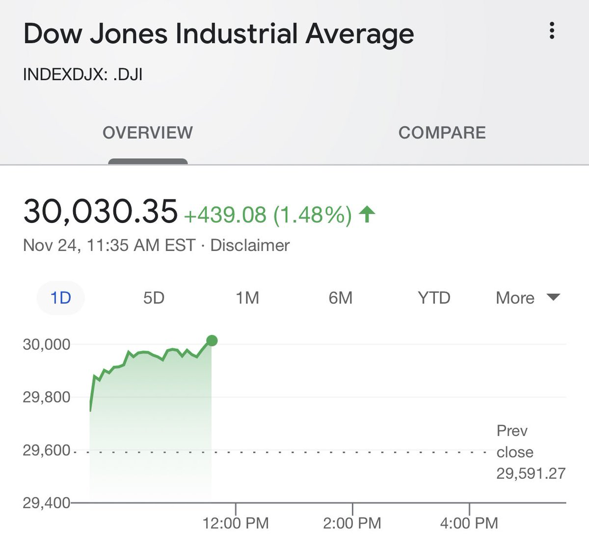 Replying to @IvankaTrump: Dow Jones Industrial Average hits 30,000 for the first time ever!   Congratulations America! 🇺🇸