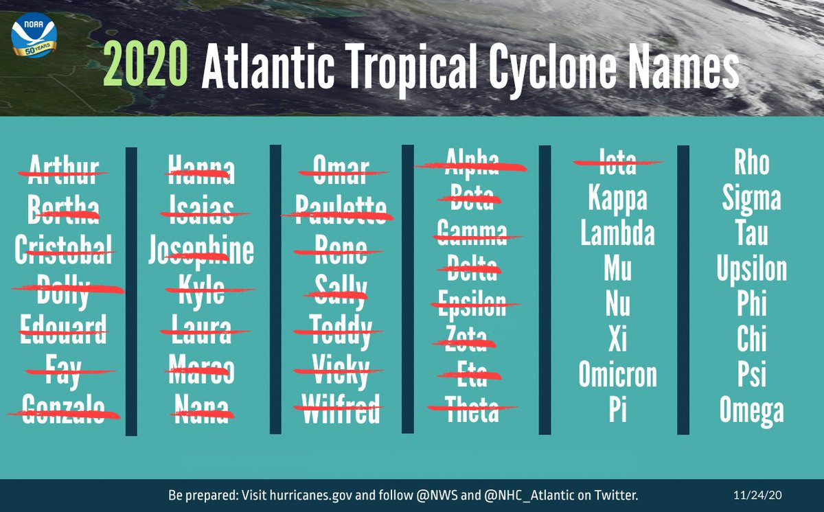 One for the history books:   Extremely active, record-breaking 2020 Atlantic #HurricaneSeason draws to a close after producing 30 named storms, of which 12 made landfall in continental U.S.  Season officially ends 11/30.   See:    @NWS @NWSCPC @NHC_Atlantic