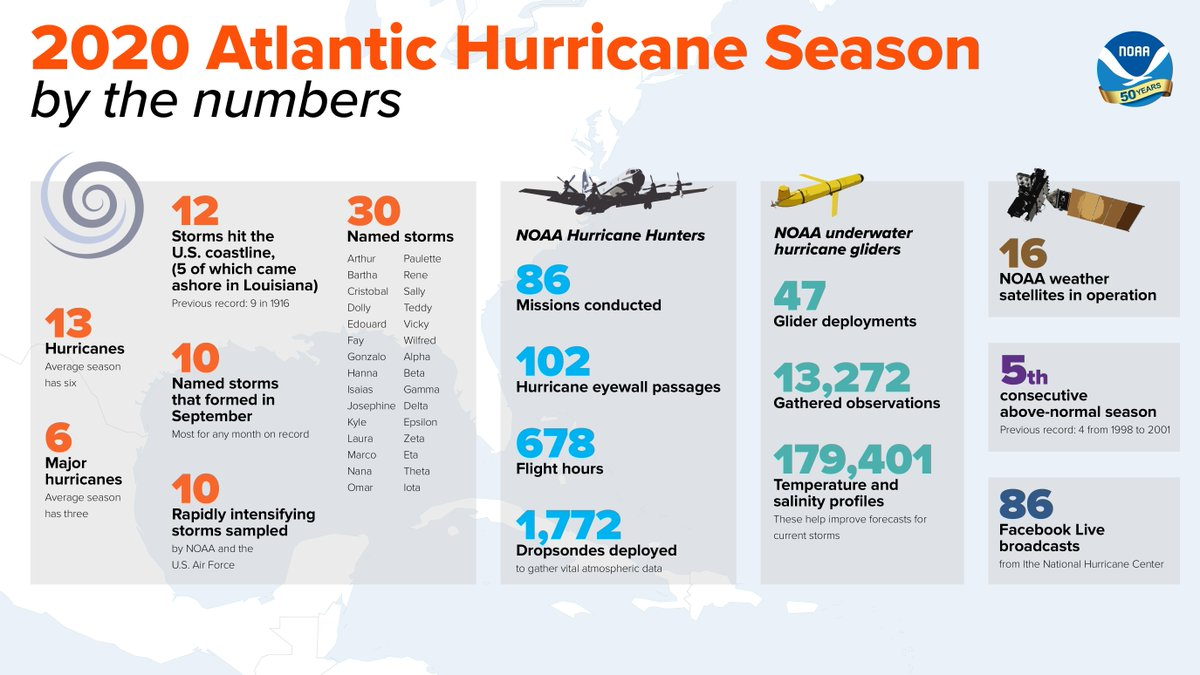 View/download our 2020 Atlantic #HurricaneSeason 'By the Numbers' infographic + more images at:    @NWS