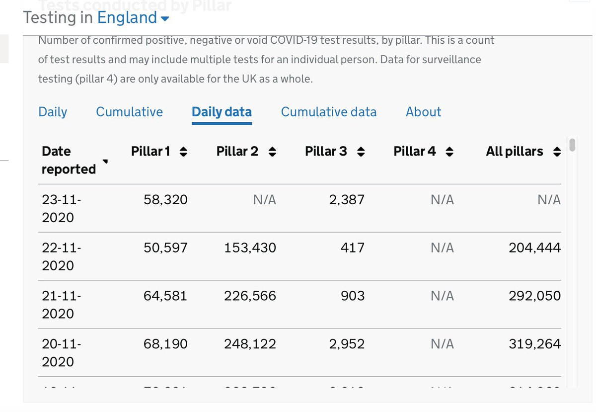 Definitely something up with the test data re P2.  No tests processed under P2 reported for England.  Same picture in N Ireland.  Suspect a data feed / excel spreadsheet issue  But if the positives are all P1 that would suggest v high positivity in P1 https://t.co/Pb75zjwC4L