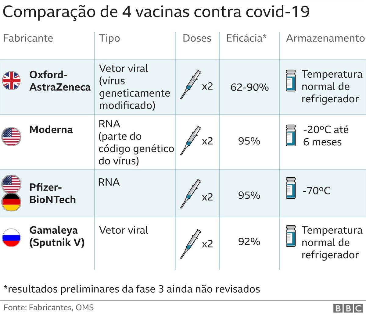 Um resumo 💉 Pra você não se perder, a tabela traz alguns pontos-chave das vacinas mais avançadas contra a covid-19.  A Coronavac não aparece por faltar ainda o resultado da fase final. A previsão é a 1ª semana de dezembro.  Veja mais detalhes em: