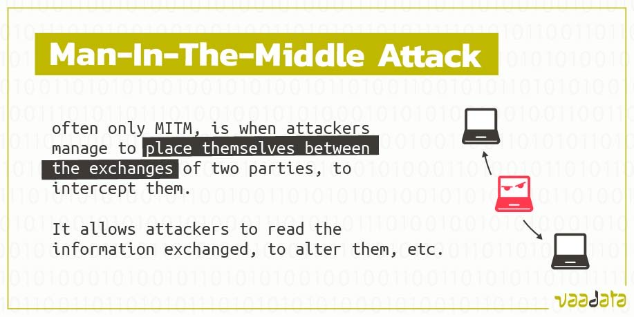 While Man-in-the-Middle (MitM) Attacks are largely known, they are also still frequently used  In 2018, it got estimated that 35 % exploitation targeting inadvertent weaknesses were attempts to conduct #MitM attacks  source: IBM Threat Intelligence Index 2018
