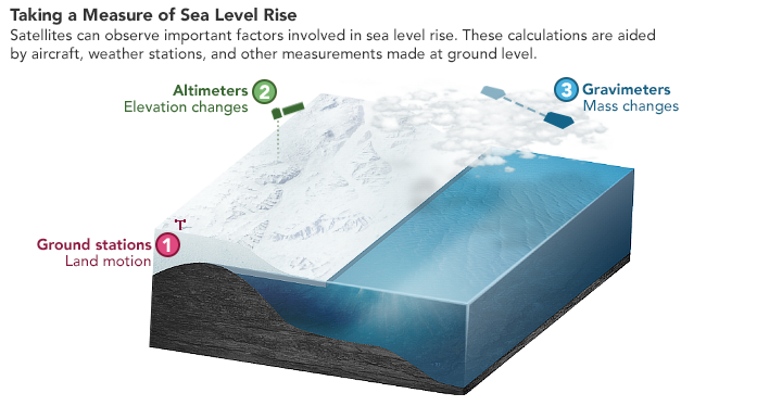 How do we measure how changing ice sheets, ice shelves, and glaciers are influencing sea level rise? With radar altimeters, laser altimeters, and gravimeters. 🛰️  🌊 🌏  #SeeingTheSeas