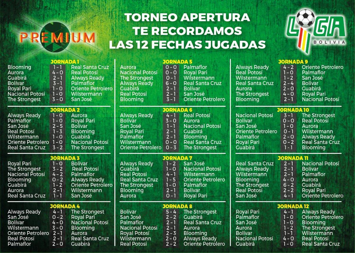 #FBF ¿Cómo le fue a tu equipo en las primeras 12 jornadas del torneo Apertura? Aquí te recordamos todos los resultados antes de que el campeonato se reanude. (Ilustración: E. Campuzano)