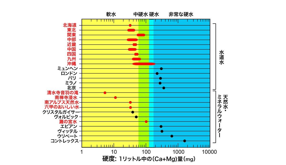 和食の出汁は昆布・かつお、一方フレンチは肉が要。これは水が原因。日本の軟水は昆布の旨味を引き出し、フランスなど大陸の硬水のCa+Mgは獣臭さ(タンパク質)と結合して灰汁を作る。軟水では灰汁が少なく獣臭が取りきれず、硬水では昆布の表面に上記成分の幕ができて旨味を抽出できない。#美食地質学