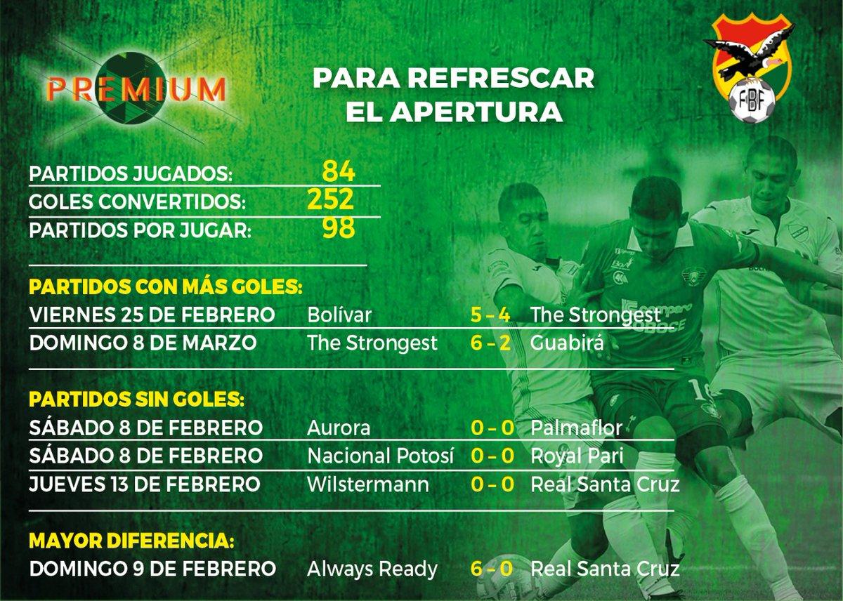 #FBF Vuelve el Apertura: ¿Cuántos partidos ya se jugaron?, ¿cuántos quedan por jugarse? Hubo más de 250 goles convertidos hasta el momento y también algunos resultados llamativos. (Ilustración: E. Campuzano)
