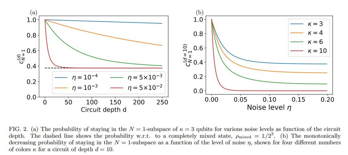 局所的な粒子数保存を伴う量子アルゴリズム:ノイズ効果とエラー訂正(脱分極)ノイズ下での粒子数保存回路の保存確率、XY-QAOAでの実証、エラーロバストのマッピング依存性、エラー訂正#必要になったら読む?