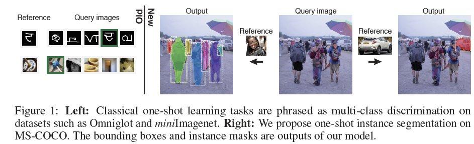 シーン画像と参照画像の中間特徴量の類似度をとった上で塗り分けをするSiamese-Mask-RCNNを提案。one-shotで個々の物体を塗り分けるInstance Segmentationに成功した。