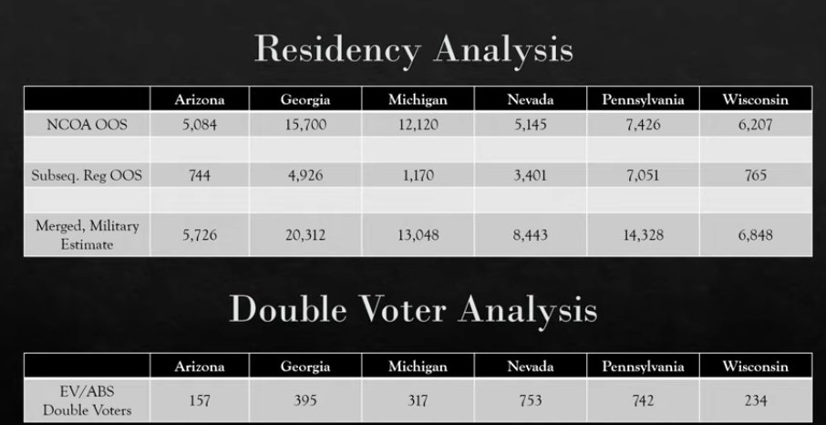 The Voter Integrity Project estimates that 20,312 people who no longer met residency requirements cast ballots in the Georgia election.  Biden's margin of victory in Georgia is 12,670 votes.   If true, this irregularity alone is outcome determinative.