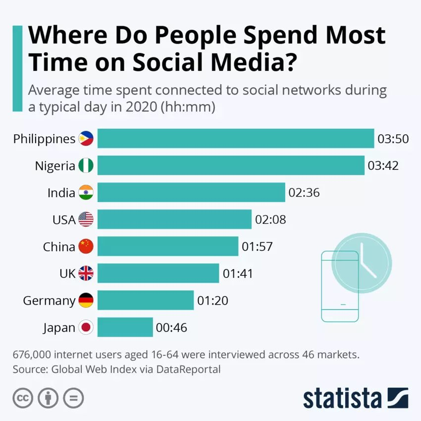 Top eight countries -Average time people connected to #Socialmedia  during a typical day in #2020  🤔 definitely will surprise everyone #WearADamnMask   #Covid19UK #WearAMask @ShiCooks @anandmahindra @hvgoenka @SrBachchan #youthofindia #MaskUpAmerica #SocialDistancing #StaySafe