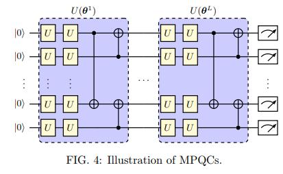 …パラメトリック量子回路PQCの表現力多層構造のPQC(MPQC)が古典的NNより生成タスクの表現力が優れることを証明表現力はMPQC>深層BM>長距離RBM>短距離RBMまたpostselectionで表現力向上させたベイズ量子回路BQCを提案#必要になったら読む
