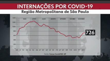 Aumento de internações leva Grande São Paulo a apresentar indicadores compatíveis com a fase laranja do Plano SP  #G1