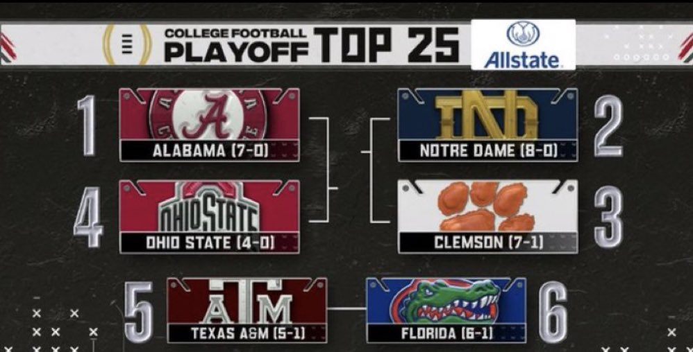 It's all out in front of the Aggies.  Check out our live reaction to the first #CFBPlayoff rankings    #TAMU #bthoLSU