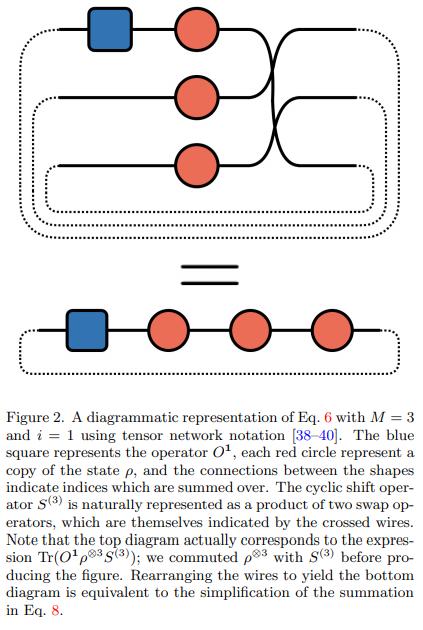 ノイズの多い状態ρのM個のコピーを絡めて測定し誤差緩和ρ^M/Tr(ρ^M)という状態を測定することで主要でない固有ベクトル係数が指数的に消える上の状態を明示的に準備する必要なし実験条件によって3つの戦略#必要になったら読む