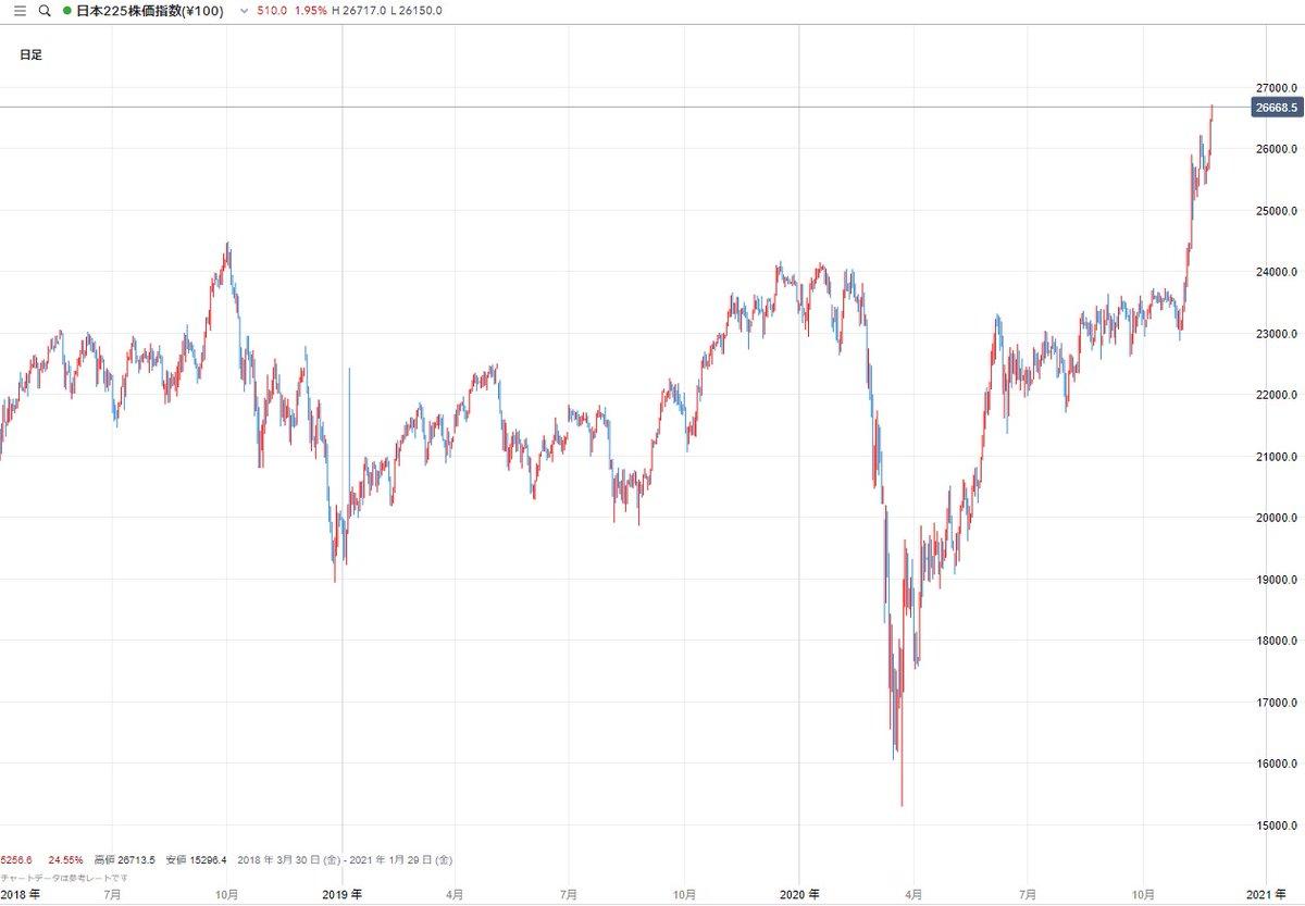 日経平均は連日バブル後の最高値を更新。 IG証券ではオンラインで株価指数CFDの取引が可能です。 https://t.co/XP2HaUJ1EG https://t.co/aF7OwTYTmJ