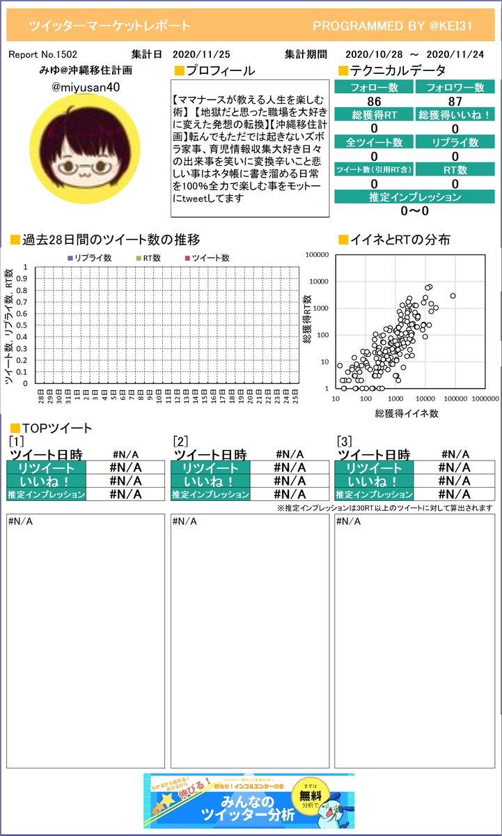 @miyusan40 みゆ沖縄移住計画さんのレポートができました!今月はどんなツイートが一番RTを多く獲得できていましたか?さらに詳しい分析はこちら!≫