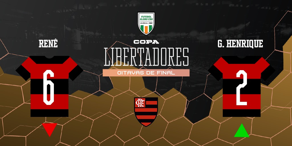 50' do 2º T | Última do @Flamengo.  ◀️Sai: Renê ▶️Entra: Gustavo Henrique  Siga ao vivo! 📻 92,5 FM | 98,1 FM 💻 https://t.co/ftP9Bbob6O 💻 https://t.co/XEy3EdIPAZ #FutGloboCBN https://t.co/1AfGKRU8j9
