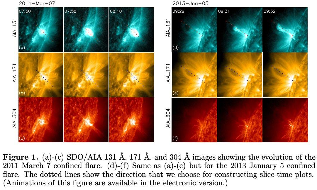 #キャルちゃんのarXiv読み閉じ込められたフレアに伴って上昇する熱い塊の運動特性を研究。UV観測を行ったところ、26個の事象にて熱い塊は始めは外側に向かって突然加速されるが、その後すぐに原則して静止することが判明。ApJL.