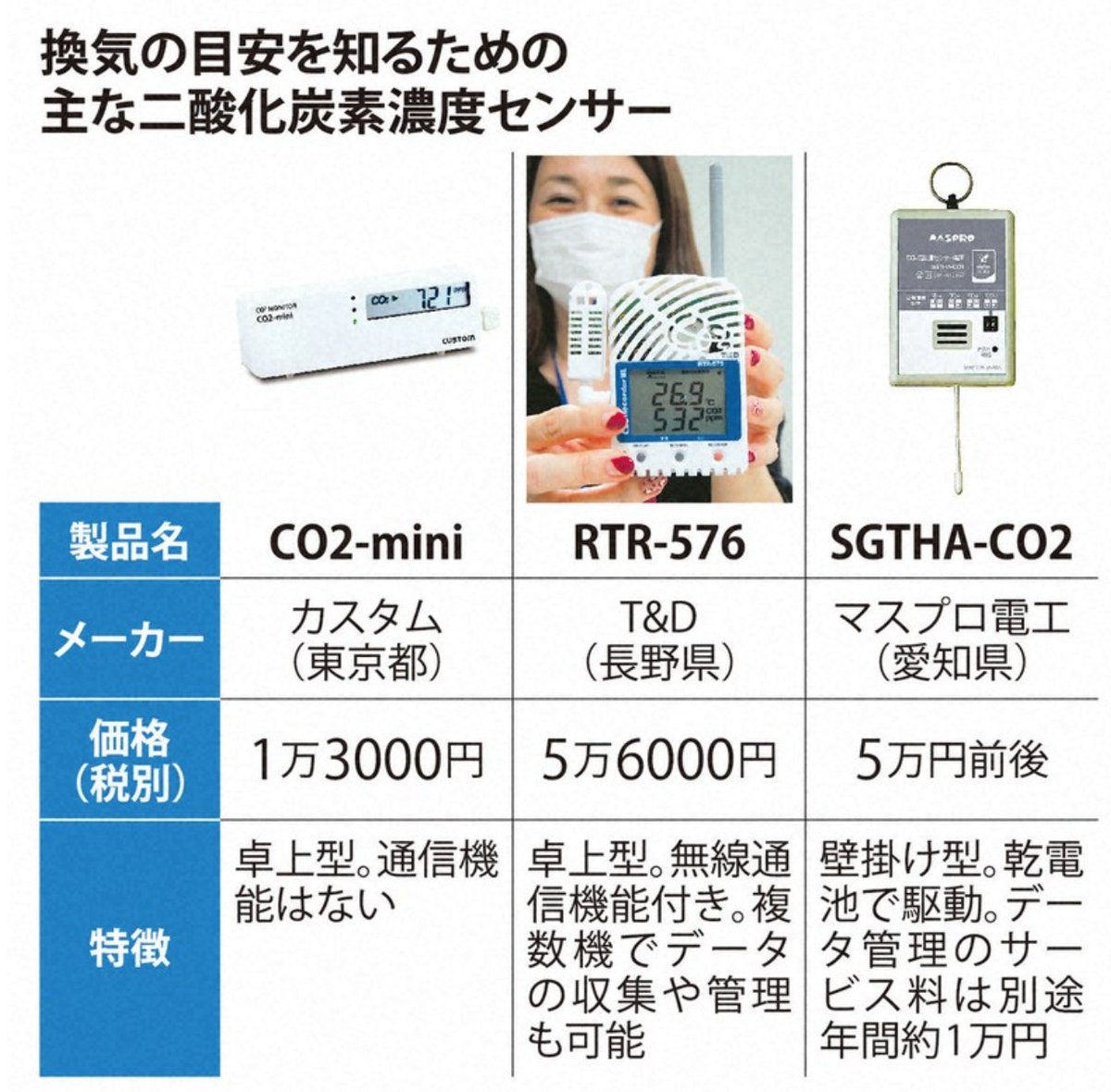 おぉ、西村大臣が記者会見でCO2モニター実演! 記事ではCO2モニターの種類にまで言及! もっと知りたい方はこちらをどうぞ(お約束) ->  #