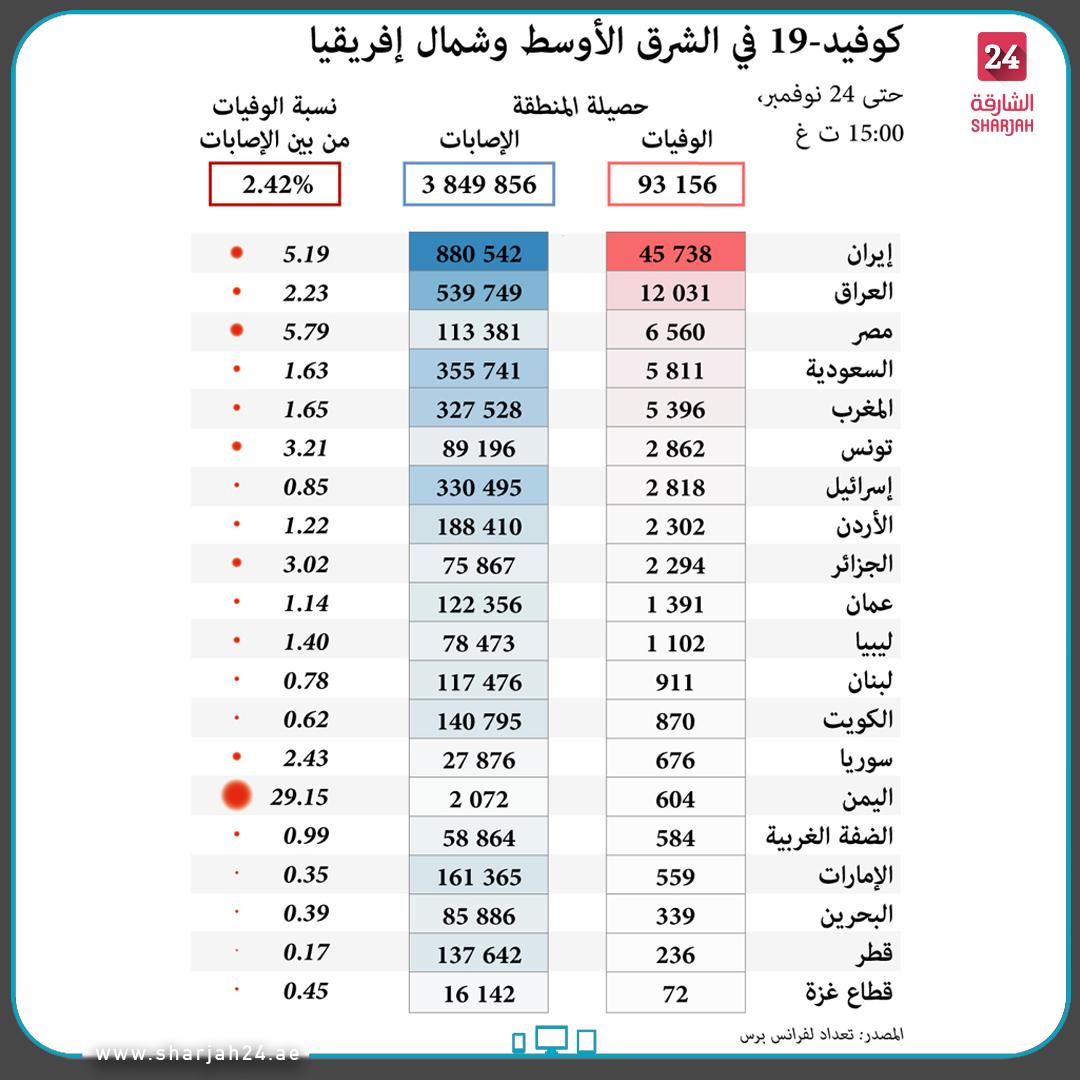 عدد حالات #كوفيد19 في #الشرق_الأوسط و #شمال_إفريقيا حسب البلد حتى 24 #نوفمبر. Number of #COVID-19 cases in the #Middle_East and #North_Africa by country as of #November 24. #الشارقة24 #Sharjah24 #Sharjah24_graphics #infographic