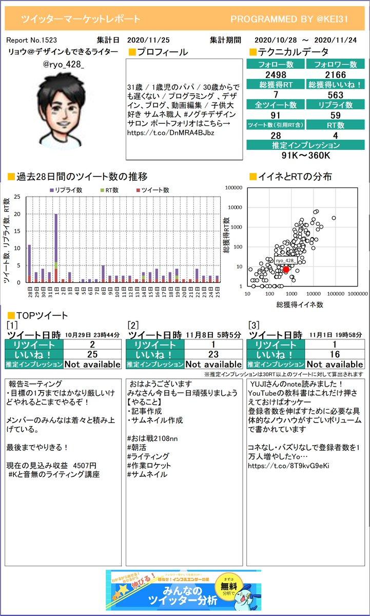@ryo_428_ リョウ@デザインもできるライタさんのレポート作りました!今月のつぶやきはどうでしたか?このまま来月も頑張りましょう!さらに詳しい分析はこちら!≫