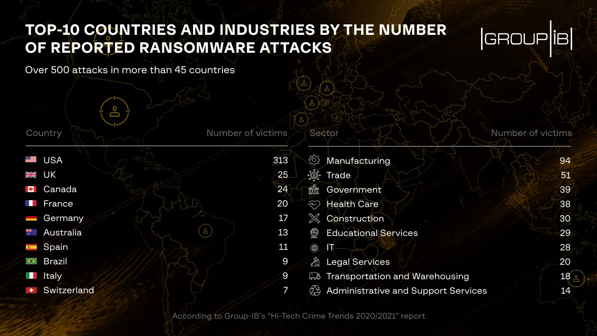 """H2 2019-H1 2020 were marked by an unprecedented surge in #ransomware attacks. Major ransomware """"plague"""" outbreaks were detected in the #US, the #UK and #Canada.  #Manufacturing, #trade and #government organizations were ransomware operators' major targets. https://t.co/wGlXVUTWYq"""