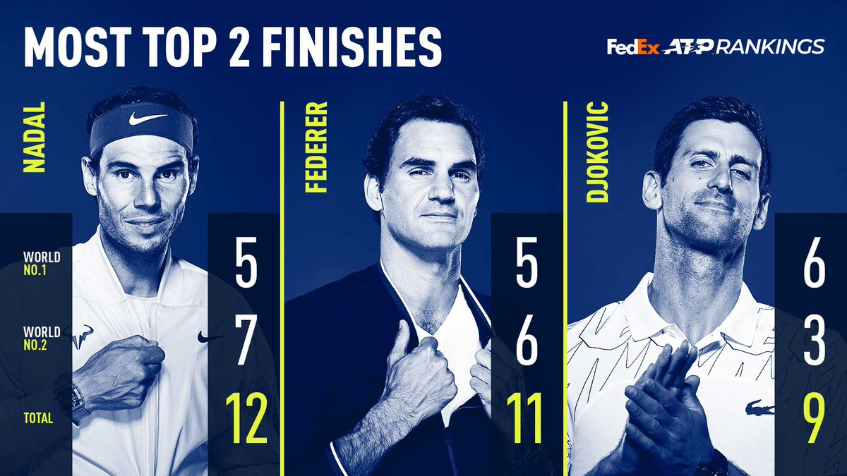 Incredible records 😅  @RafaelNadal, @rogerfederer and @DjokerNole love ending each year at the top of the @FedEx ATP Rankings 👏 https://t.co/bY6ACPPLUJ