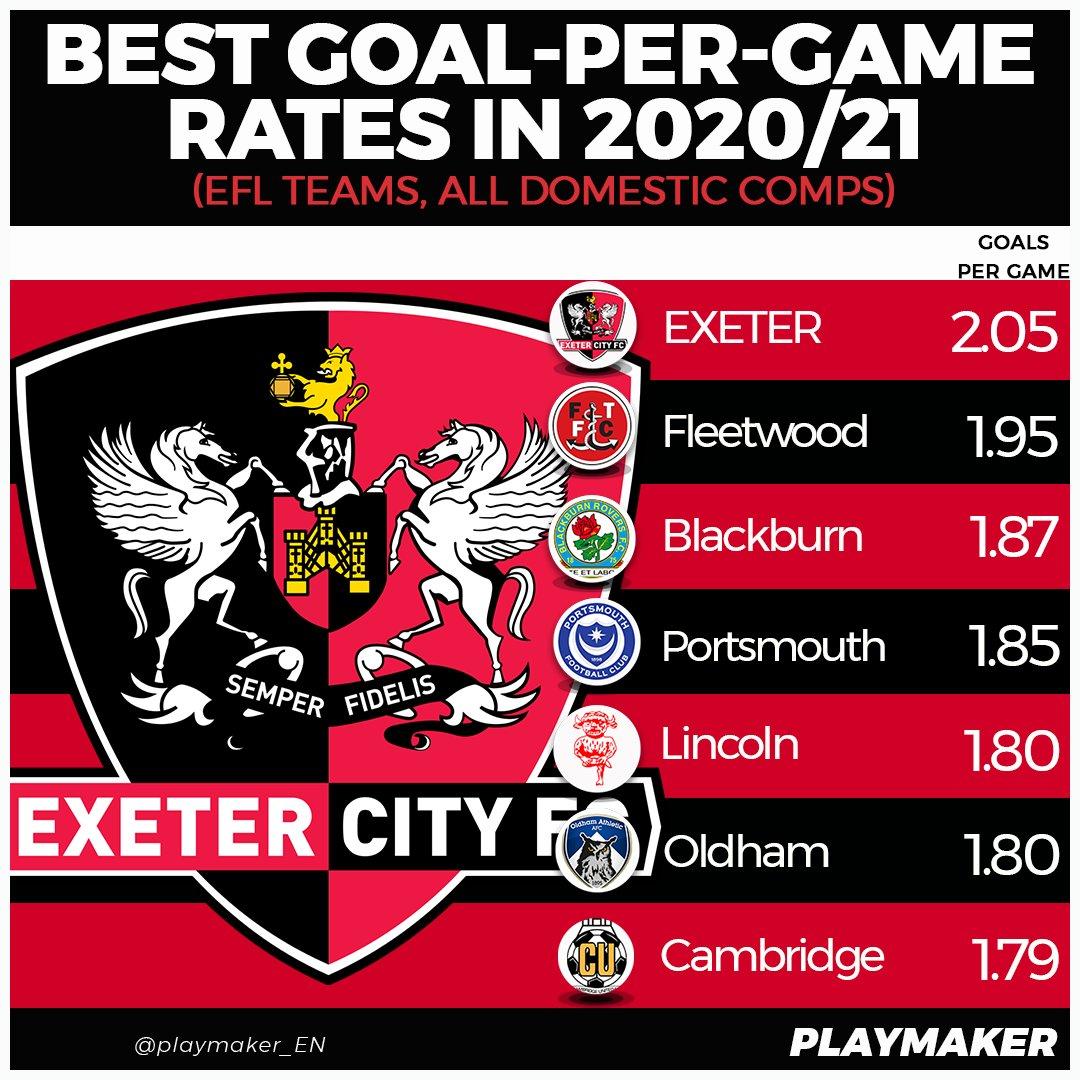 📈 Highest goal-per-game rates in 2020/21 (#EFL teams, all domestic comps):  2.05⚽️:💥EXETER💥 1.95⚽️: Fleetwood 1.87⚽️: Blackburn 1.85⚽️: Portsmouth 1.80⚽️: Lincoln 1.80⚽️: Oldham 1.79⚽️: Cambridge  #ECFC #OneGrecianGoal https://t.co/abRfkyVIF5
