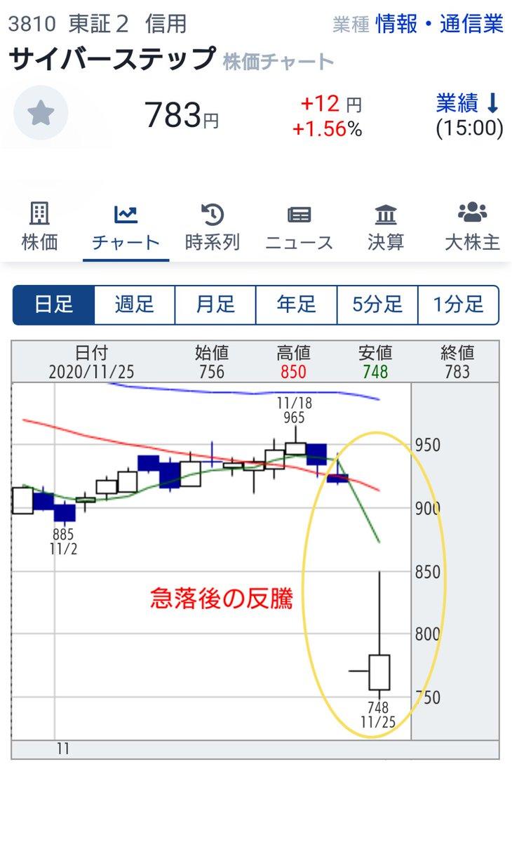 株価 サイバー 掲示板 ステップ