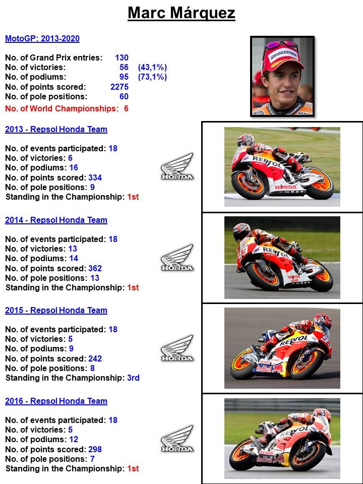 The #MarcMárquez #MM93 #MotoGP history in pics 2013-2020.   @HRC_MotoGP @RepsolWorldwide @Repsol @FundacionRepsol @marcmarquez93 @FanClubMM93    #PortugueseGP